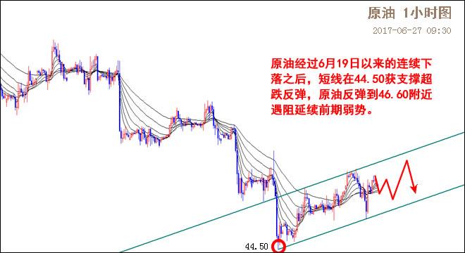 原油小时图 (1)