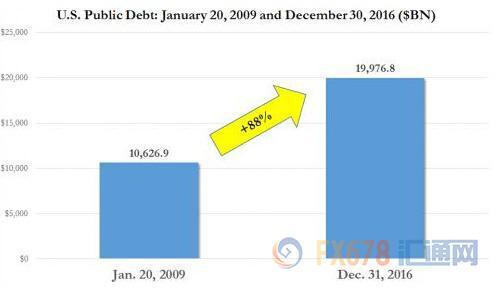 美国债务 (1)