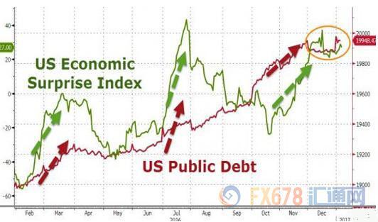 美国经济指数 (1)