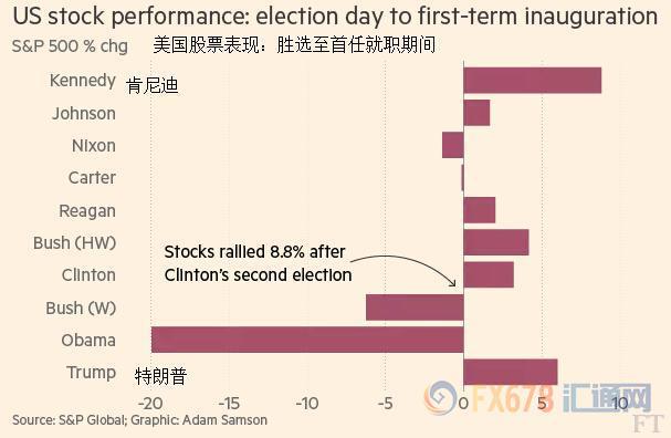 美国股市 (1)