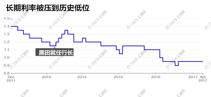 日元利率 (1)